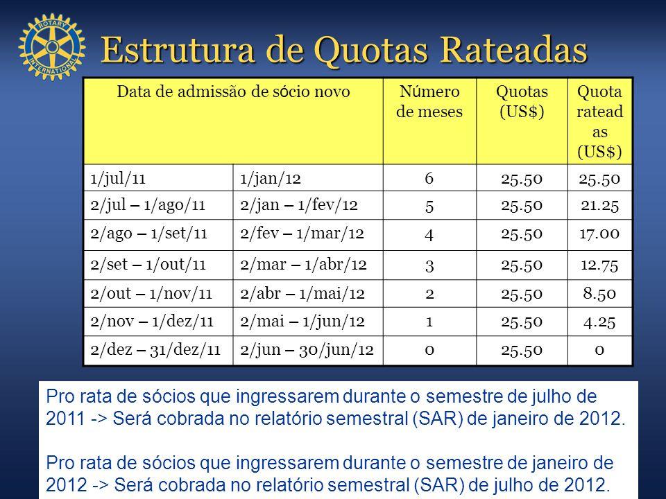 Estrutura de Quotas Rateadas Data de admissão de s ó cio novoN ú mero de meses Quotas (US$) Quota ratead as (US$) 1/jul/111/jan/12625.50 2/jul – 1/ago