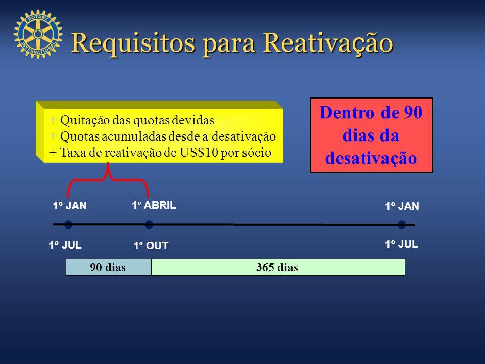 Requisitos para Reativa ç ão Requisitos para Reativa ç ão + Quitação das quotas devidas + Quotas acumuladas desde a desativação + Taxa de reativação d