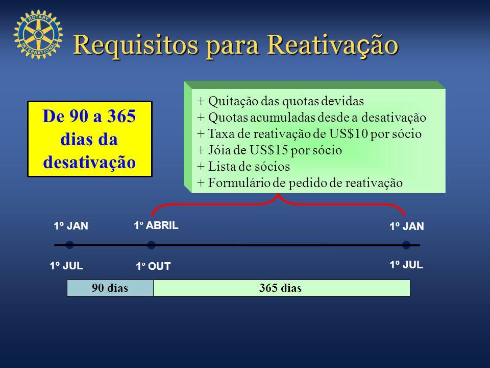 + Quitação das quotas devidas + Quotas acumuladas desde a desativação + Taxa de reativação de US$10 por sócio + Jóia de US$15 por sócio + Lista de sóc