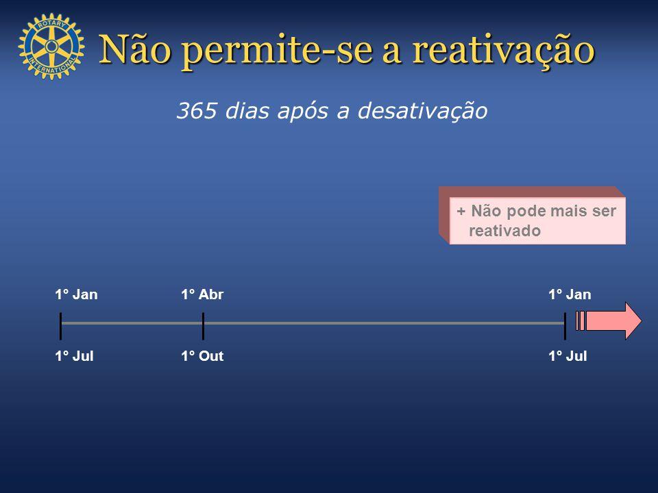 Não permite-se a reativação 365 dias após a desativação 1° Jul 1° Jan 1° Jul 1° Jan 1° Out 1° Abr + Não pode mais ser reativado