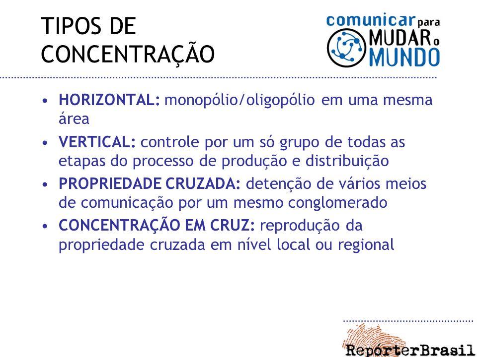 TIPOS DE CONCENTRAÇÃO HORIZONTAL: monopólio/oligopólio em uma mesma área VERTICAL: controle por um só grupo de todas as etapas do processo de produção