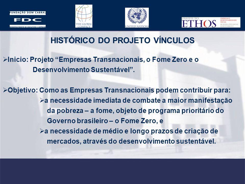 HISTÓRICO DO PROJETO VÍNCULOS Inicio: Projeto Empresas Transnacionais, o Fome Zero e o Desenvolvimento Sustentável. Objetivo: Como as Empresas Transna