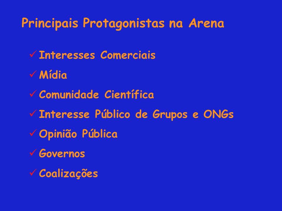 Principais Protagonistas na Arena Interesses Comerciais Mídia Comunidade Científica Interesse Público de Grupos e ONGs Opinião Pública Governos Coalizações