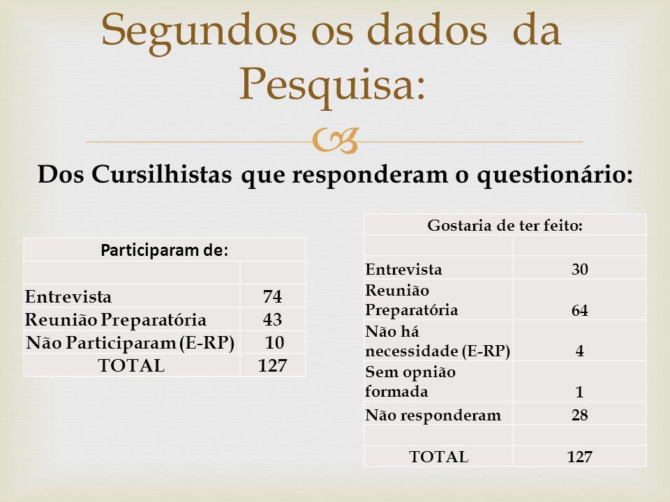 Segundos os dados da Pesquisa: Participaram de: Entrevista74 Reunião Preparatória43 Não Participaram (E-RP) 10 TOTAL127 Dos Cursilhistas que responder