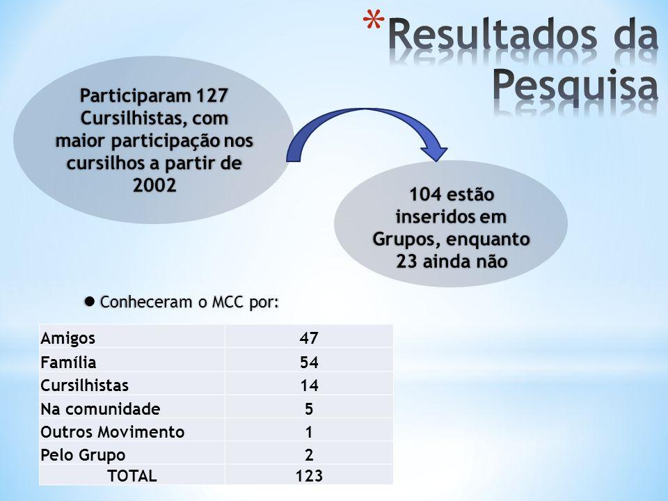 Amigos47 Família54 Cursilhistas14 Na comunidade5 Outros Movimento1 Pelo Grupo2 TOTAL123 Conheceram o MCC por: Conheceram o MCC por: