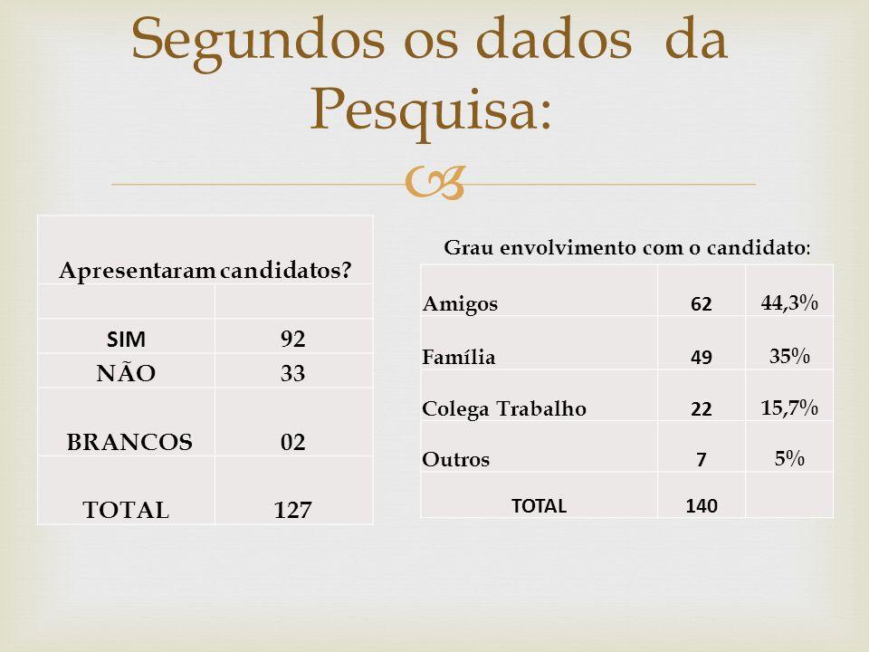 Segundos os dados da Pesquisa: Apresentaram candidatos? SIM 92 NÃO33 BRANCOS02 TOTAL127 Amigos 62 44,3% Família 49 35% Colega Trabalho 22 15,7% Outros
