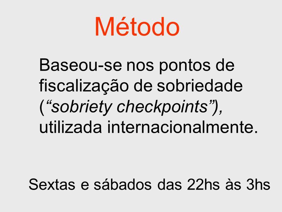 Método Baseou-se nos pontos de fiscalização de sobriedade (sobriety checkpoints), utilizada internacionalmente. Sextas e sábados das 22hs às 3hs