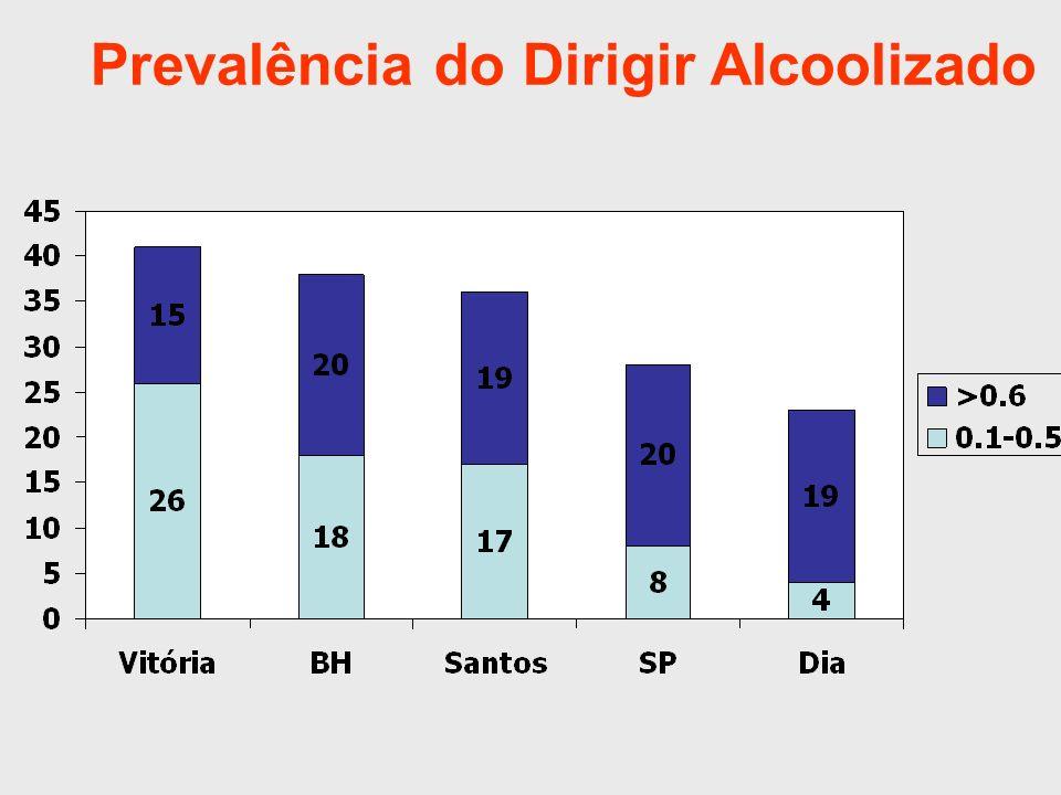 Prevalência do Dirigir Alcoolizado