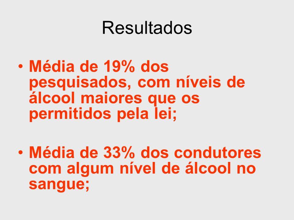 Resultados Média de 19% dos pesquisados, com níveis de álcool maiores que os permitidos pela lei; Média de 33% dos condutores com algum nível de álcoo