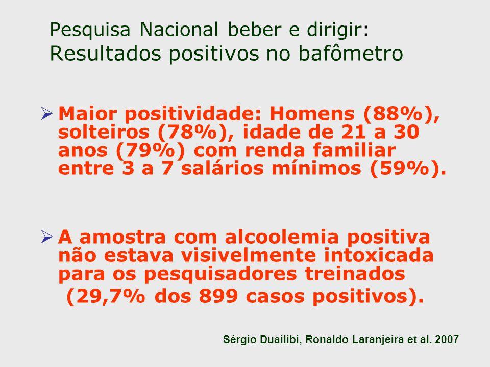 Pesquisa Nacional beber e dirigir: Resultados positivos no bafômetro Maior positividade: Homens (88%), solteiros (78%), idade de 21 a 30 anos (79%) co