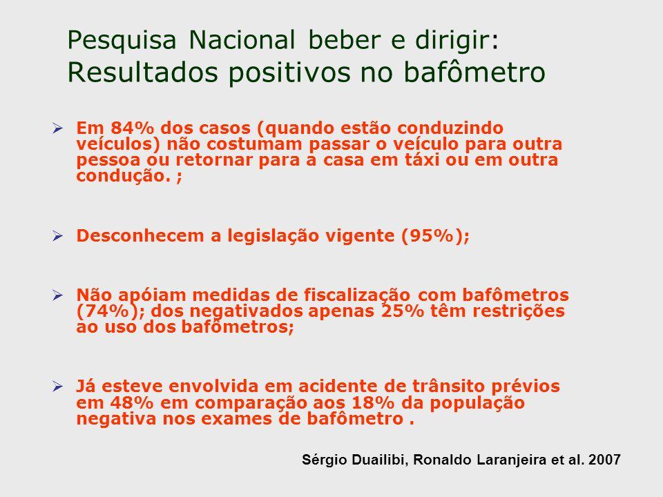 Pesquisa Nacional beber e dirigir: Resultados positivos no bafômetro Em 84% dos casos (quando estão conduzindo veículos) não costumam passar o veículo