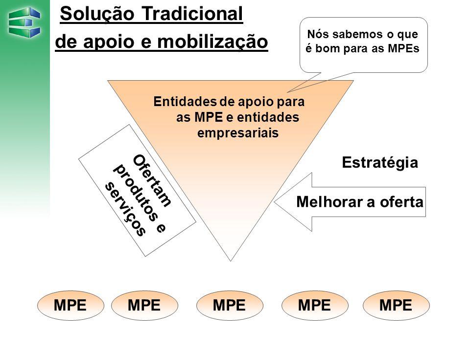 Solução Proposta – Programa Empreender Oferta Entidades de apoio para as MPE e entidades empresariais Formação de Núcleos Setoriais (Dentro da ACE) Conhecer a demanda As MPE definem as suas necessidades Mobilização da base empresarial por segmento Estratégia MPE