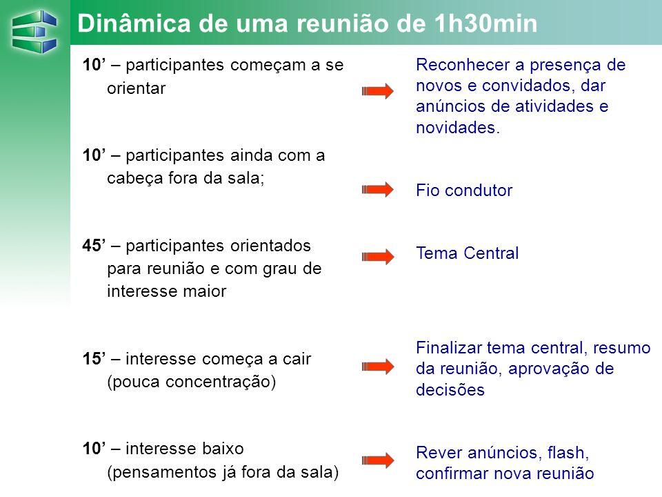 Dinâmica de uma reunião de 1h30min 10 – participantes começam a se orientar 10 – participantes ainda com a cabeça fora da sala; 45 – participantes ori