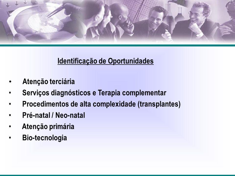 Identificação de Oportunidades Atenção terciária Serviços diagnósticos e Terapia complementar Procedimentos de alta complexidade (transplantes) Pré-natal / Neo-natal Atenção primária Bio-tecnologia