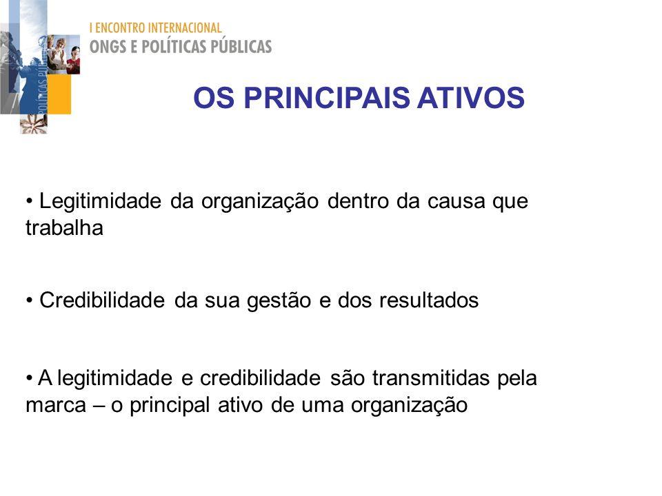 OS PRINCIPAIS ATIVOS Legitimidade da organização dentro da causa que trabalha Credibilidade da sua gestão e dos resultados A legitimidade e credibilid