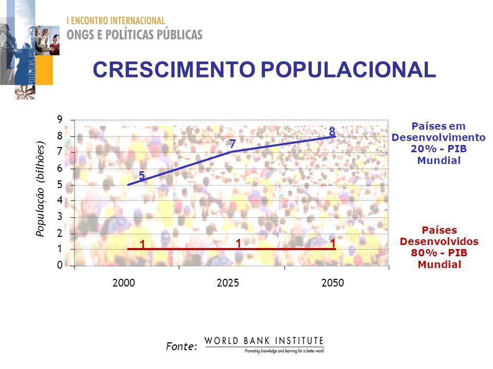 CRESCIMENTO POPULACIONAL Fonte: 1 11 7 5 8 0 1 2 3 4 5 6 7 8 9 200020252050 População (bilhões) Países em Desenvolvimento 20% - PIB Mundial Países Des