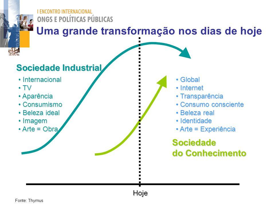 Sociedade do Conhecimento Sociedade Industrial Hoje Global Global Internet Internet Transparência Transparência Consumo consciente Consumo consciente