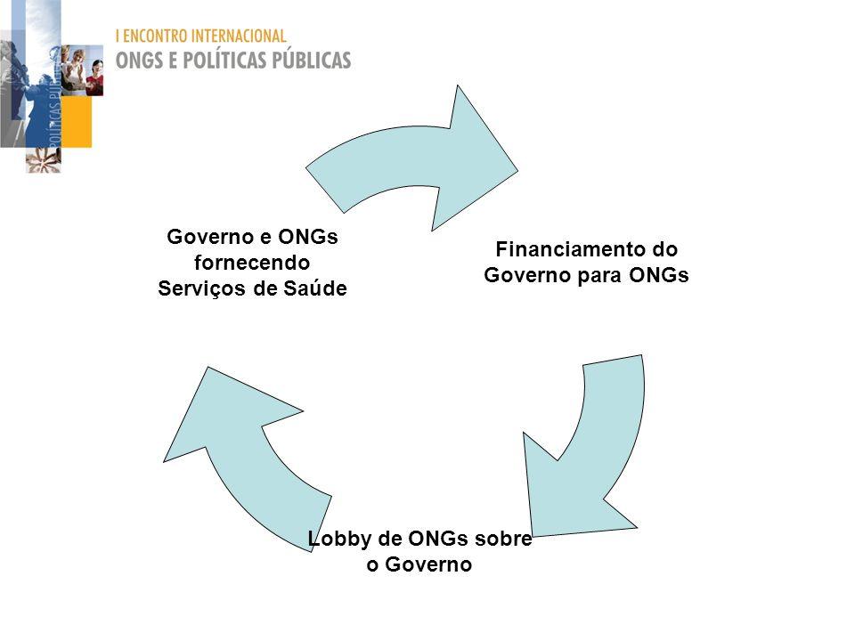 Financiamento do Governo para ONGs Lobby de ONGs sobre o Governo Governo e ONGs fornecendo Serviços de Saúde