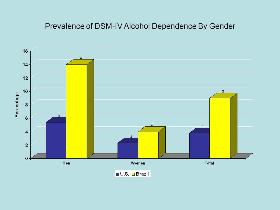 Prevalence of DSM-IV Alcohol Dependence By Gender
