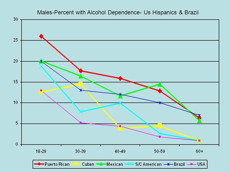 Males-Percent with Alcohol Dependence- Us Hispanics & Brazil