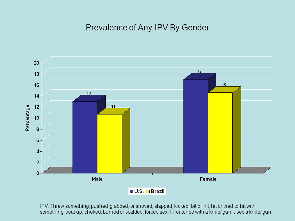 Prevalence of Any IPV By Gender IPV: Threw something; pushed, grabbed, or shoved; slapped; kicked, bit or hit; hit or tried to hit with something; beat up; choked; burned or scalded, forced sex; threatened with a knife/ gun; used a knife/ gun.