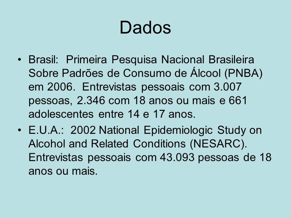 Dados Brasil: Primeira Pesquisa Nacional Brasileira Sobre Padrões de Consumo de Álcool (PNBA) em 2006.