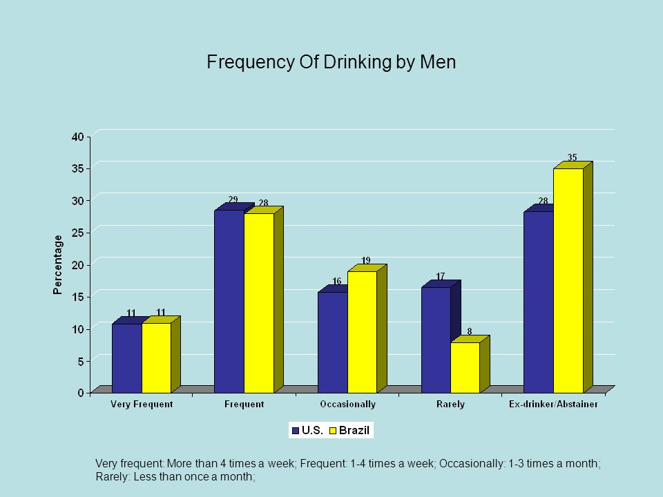 Frequency Of Drinking by Men Very frequent: More than 4 times a week; Frequent: 1-4 times a week; Occasionally: 1-3 times a month; Rarely: Less than o