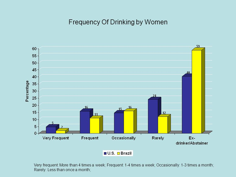 Frequency Of Drinking by Women Very frequent: More than 4 times a week; Frequent: 1-4 times a week; Occasionally: 1-3 times a month; Rarely: Less than