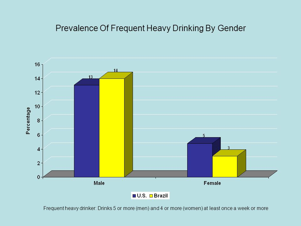 Prevalence of Frequent Heavy Drinkers By Age Frequent heavy drinker: Drinks 5 or more (men) and 4 or more (women) at least once a week or more