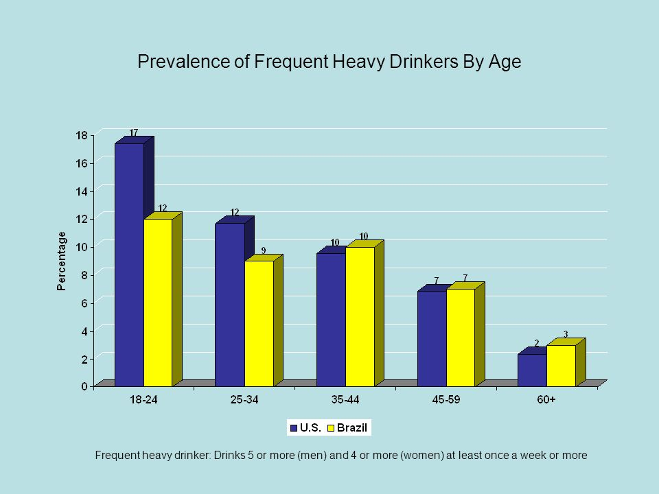 Prevalence of DSM-IV Alcohol Abuse By Gender