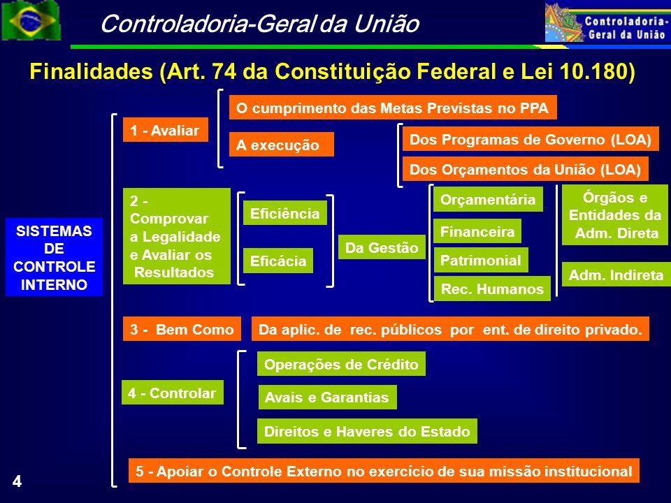 Controladoria-Geral da União 4 SISTEMAS DE CONTROLE INTERNO 5 - Apoiar o Controle Externo no exercício de sua missão institucional Finalidades (Art. 7