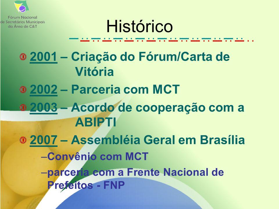 2001 – Criação do Fórum/Carta de Vitória 2002 – Parceria com MCT 2003 – Acordo de cooperação com a ABIPTI 2007 – Assembléia Geral em Brasília –Convênio com MCT –parceria com a Frente Nacional de Prefeitos - FNP Histórico