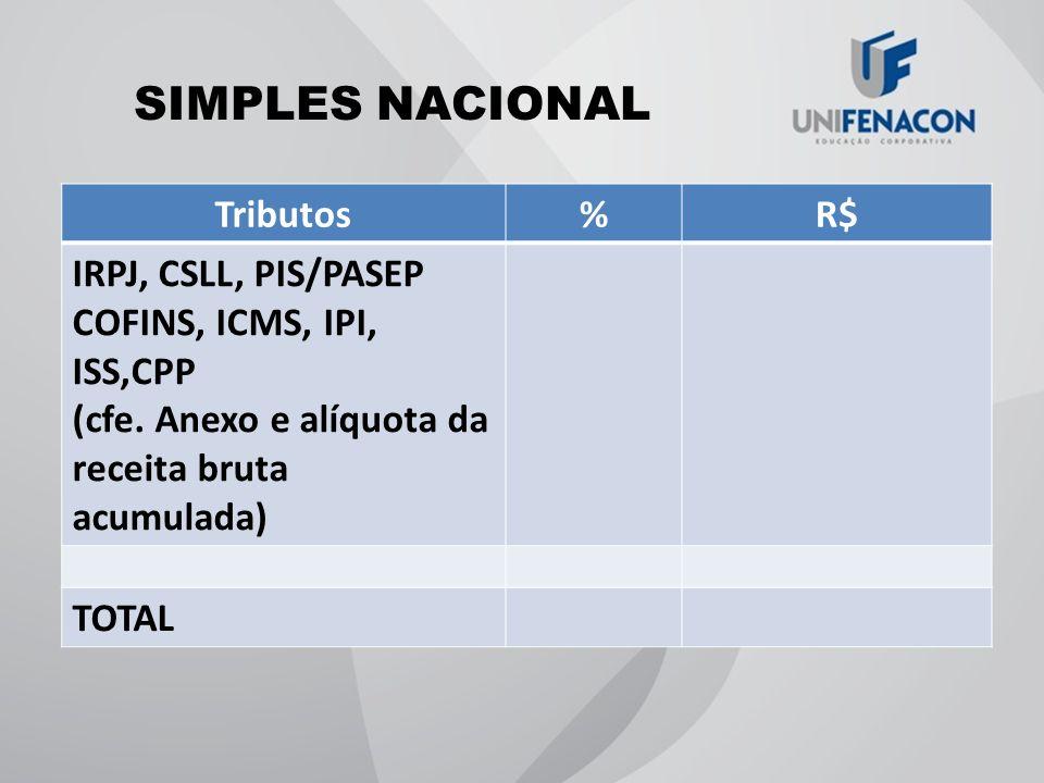 SIMPLES NACIONAL Tributos%R$ IRPJ, CSLL, PIS/PASEP COFINS, ICMS, IPI, ISS,CPP (cfe. Anexo e alíquota da receita bruta acumulada) TOTAL