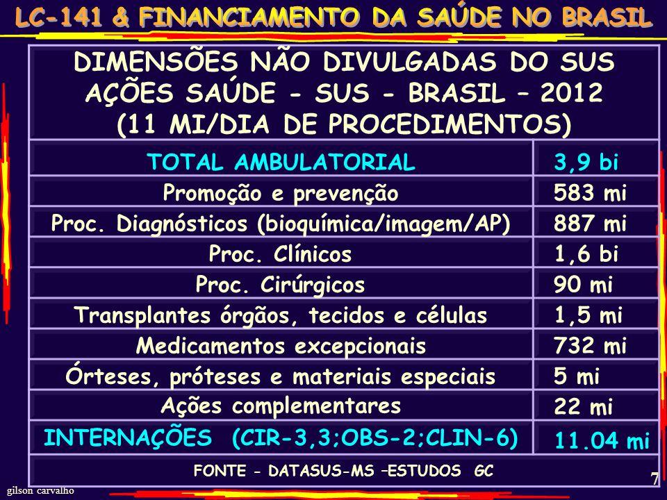gilson carvalho 7 DIMENSÕES NÃO DIVULGADAS DO SUS AÇÕES SAÚDE - SUS - BRASIL – 2012 (11 MI/DIA DE PROCEDIMENTOS) TOTAL AMBULATORIAL 3,9 bi Promoção e prevenção 583 mi Proc.