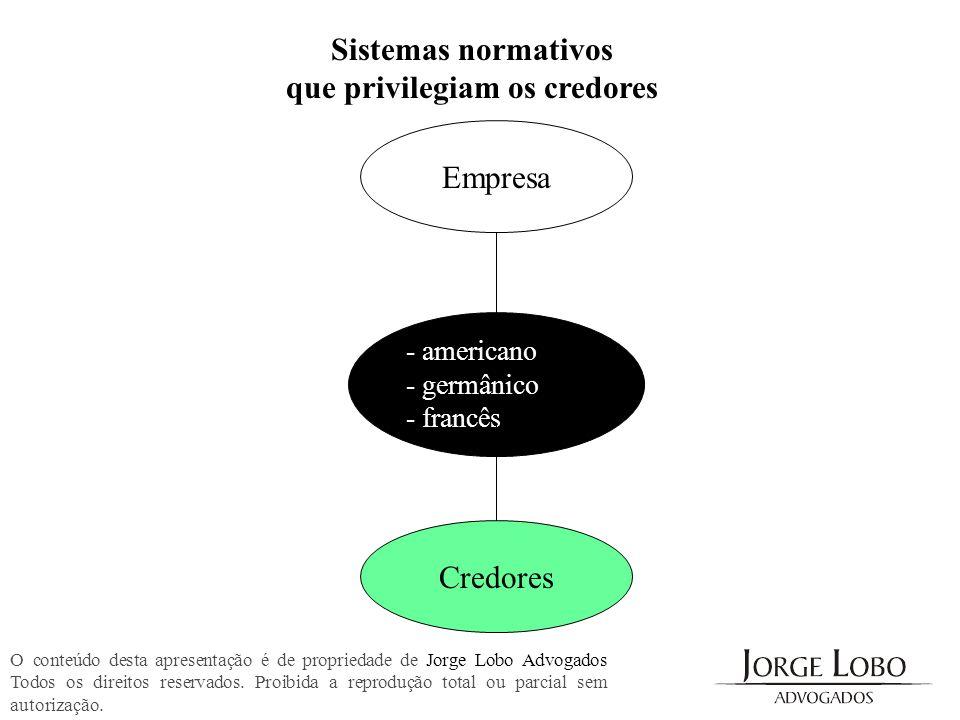 Sistemas normativos que privilegiam os credores O conteúdo desta apresentação é de propriedade de Jorge Lobo Advogados Todos os direitos reservados. P