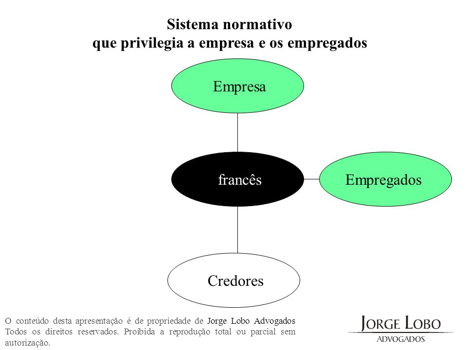 Sistema normativo que privilegia a empresa, empregados e credores O conteúdo desta apresentação é de propriedade de Jorge Lobo Advogados Todos os direitos reservados.