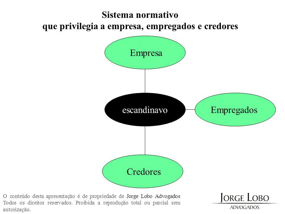Sistema normativo que privilegia a empresa, empregados e credores O conteúdo desta apresentação é de propriedade de Jorge Lobo Advogados Todos os dire