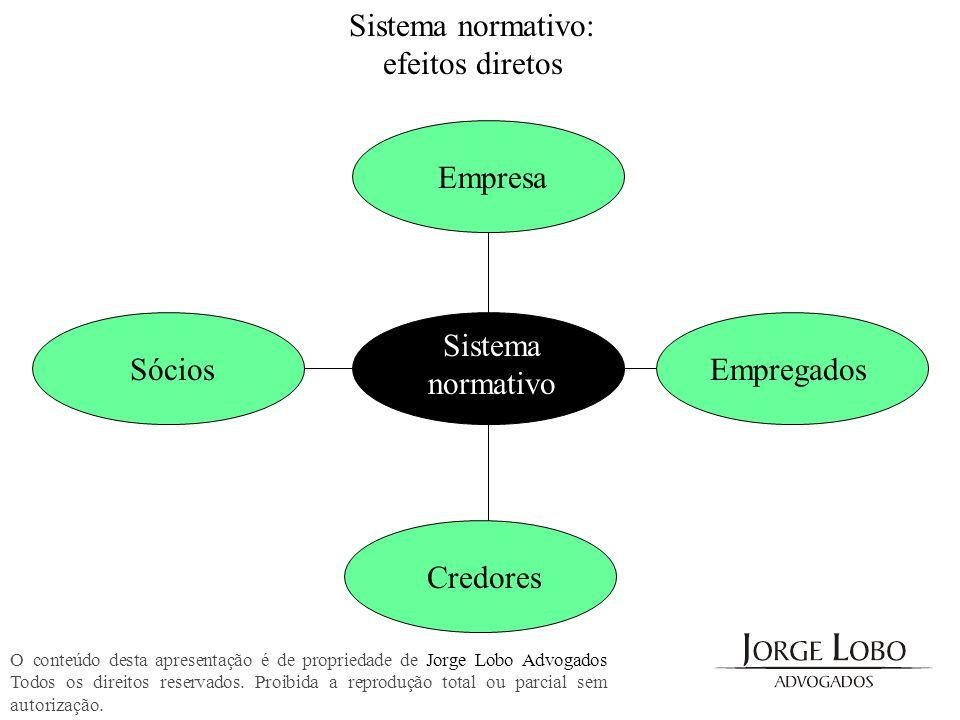 Sistema normativo: efeitos indiretos Empresa Sócios Sistema Normativo Empregados Credores Estado SociedadeComunidade Consumidores O conteúdo desta apresentação é de propriedade de Jorge Lobo Advogados Todos os direitos reservados.