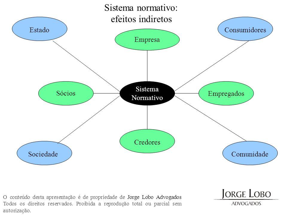 Sistema normativo: efeitos indiretos Empresa Sócios Sistema Normativo Empregados Credores Estado SociedadeComunidade Consumidores O conteúdo desta apr