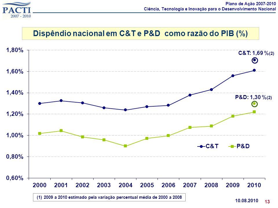 Dispêndio nacional em C&T e P&D como razão do PIB (%) 10.08.2010 13 (1) 2007 a 2010: aumento de 14% no dispêndio nacional em P&D como razão do PIB (1)