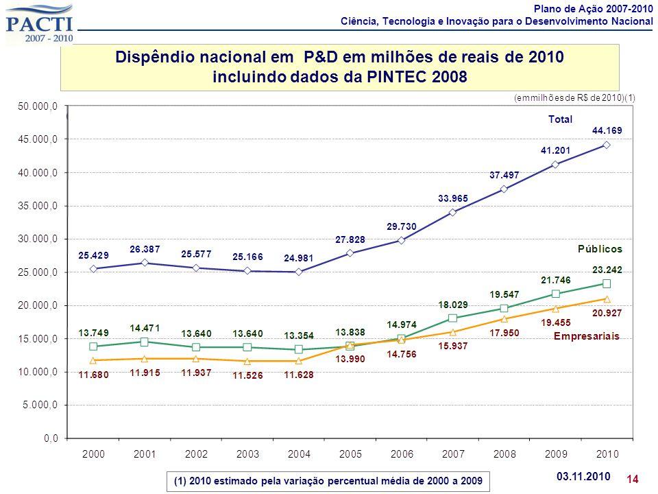 Dispêndio nacional em P&D em milhões de reais de 2010 incluindo dados da PINTEC 2008 03.11.2010 14 em bilhões de R$ correntes (1) 2010 estimado pela v