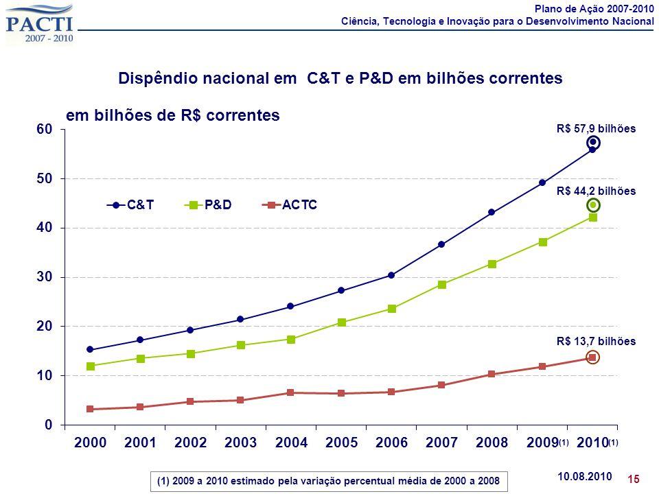 Dispêndio nacional em C&T e P&D em bilhões correntes 10.08.2010 15 R$ 44,2 bilhões R$ 57,9 bilhões R$ 13,7 bilhões em bilhões de R$ correntes (1) 2009