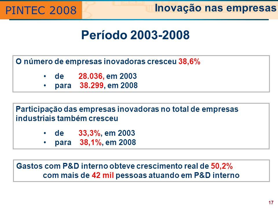 PINTEC 2008 Inovação nas empresas O número de empresas inovadoras cresceu 38,6% de 28.036, em 2003 para 38.299, em 2008 Participação das empresas inov