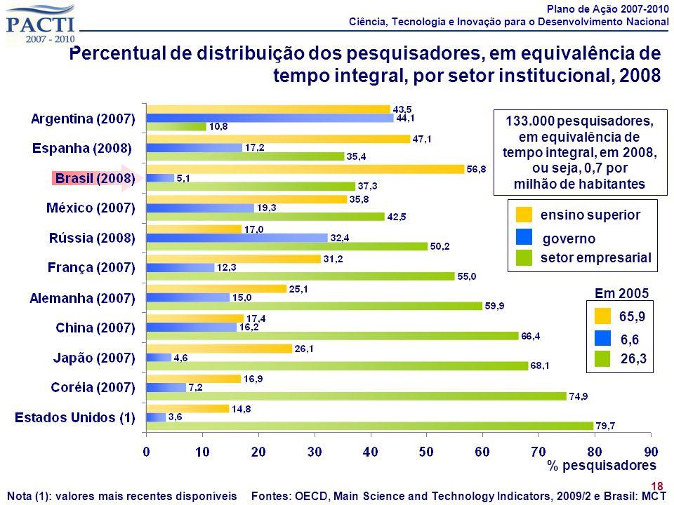 Fontes: OECD, Main Science and Technology Indicators, 2009/2 e Brasil: MCT Percentual de distribuição dos pesquisadores, em equivalência de tempo inte