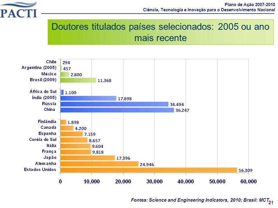 Fontes: Science and Engineering Indicators, 2010; Brasil: MCT Doutores titulados países selecionados: 2005 ou ano mais recente Plano de Ação 2007-2010