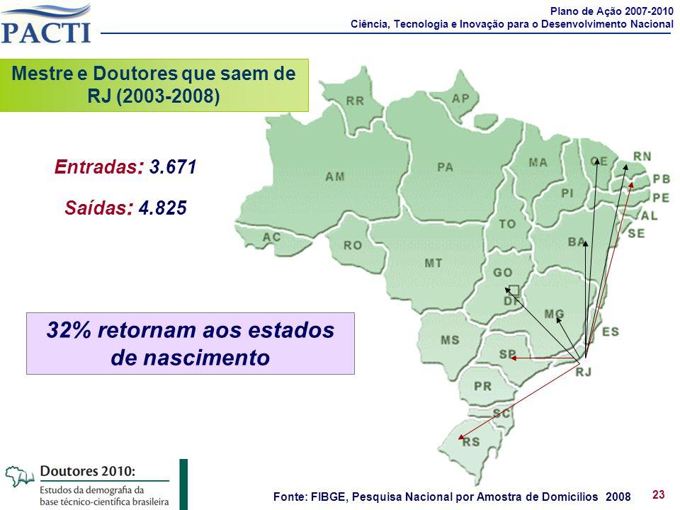 Entradas : 3.671 Saídas : 4.825 Fonte: FIBGE, Pesquisa Nacional por Amostra de Domicílios 2008 Mestre e Doutores que saem de RJ (2003-2008) Plano de A