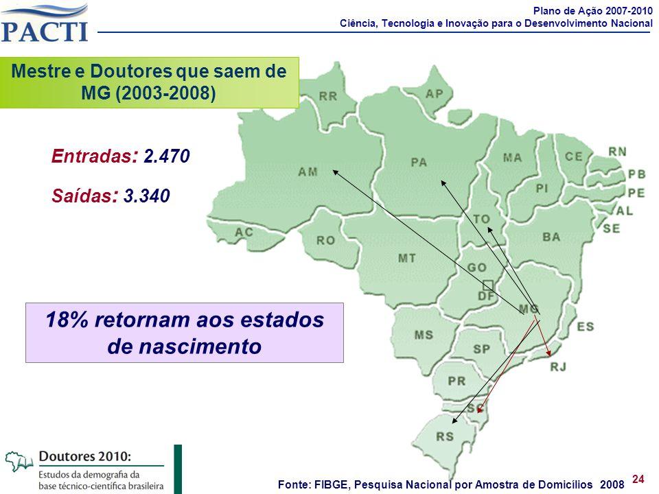 Fonte: FIBGE, Pesquisa Nacional por Amostra de Domicílios 2008 Entradas : 2.470 Saídas : 3.340 Mestre e Doutores que saem de MG (2003-2008) Plano de A