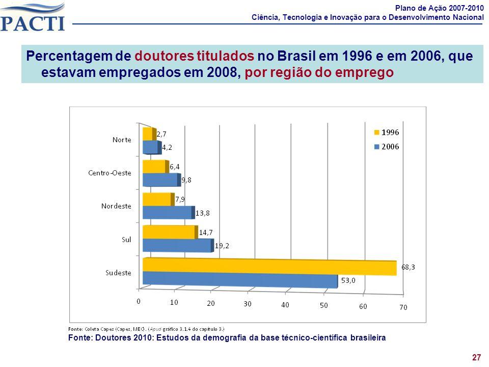 Percentagem de doutores titulados no Brasil em 1996 e em 2006, que estavam empregados em 2008, por região do emprego Plano de Ação 2007-2010 Ciência,