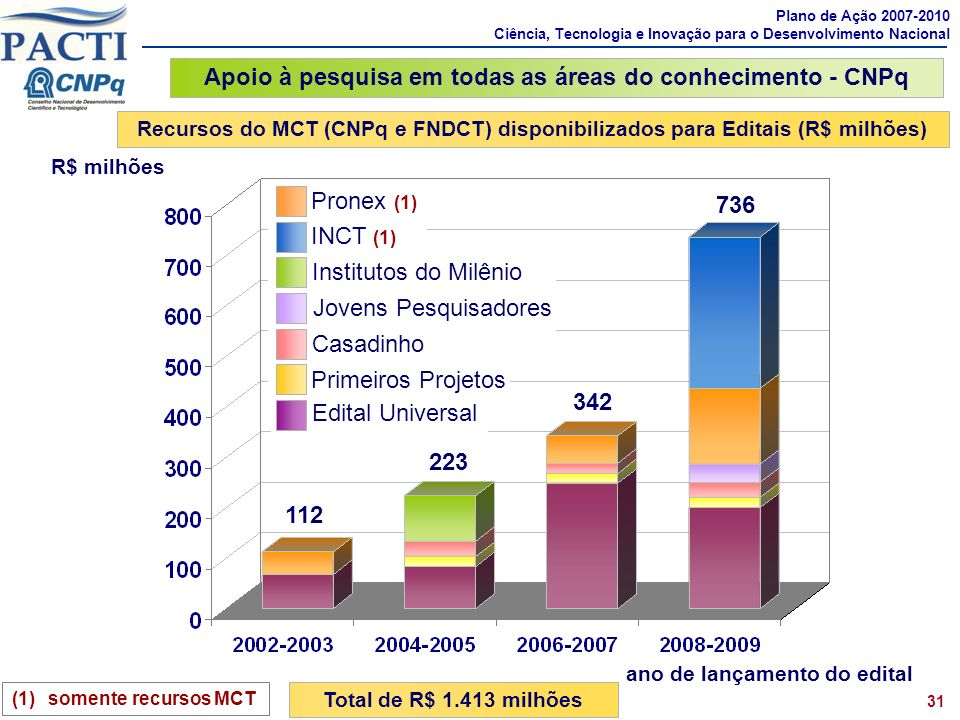 Apoio à pesquisa em todas as áreas do conhecimento - CNPq (1)somente recursos MCT R$ milhões ano de lançamento do edital Recursos do MCT (CNPq e FNDCT