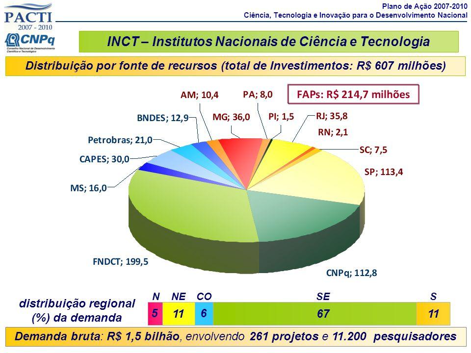 Distribuição por fonte de recursos (total de Investimentos: R$ 607 milhões) Demanda bruta: R$ 1,5 bilhão, envolvendo 261 projetos e 11.200 pesquisador